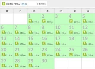 4月の朝活データ